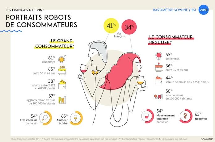 consommation des vins france